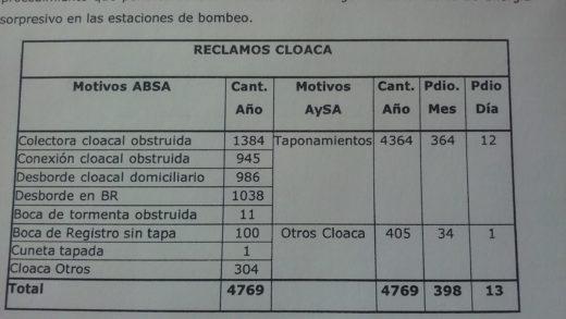 RECLAMO CLOACAS