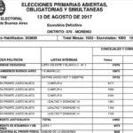 Festa amplió su triunfo electoral en las PASO