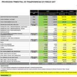 Números que explican la asfixia económica de Moreno
