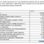 Pago de sueldos, el mayor uso del Fondo Educativo