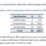 Día 5: aumento de casos sospechosos en relación al 2° paciente positivo