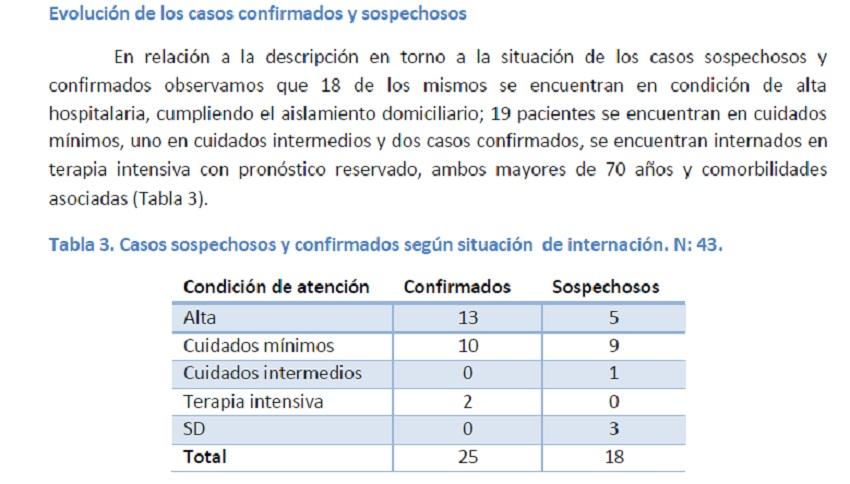 Día 9: curva detenida en 25 casos (son 18 en condiciones de alta domiciliaria)