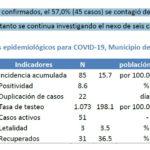 Día 59: más de la mitad de los contagios se produjo en el distrito