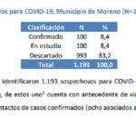 Día 62: Moreno con 100 casos positivos