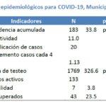 Día 76: la curva asciende a 183 casos de Coronavirus