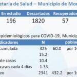 Día 85: coronavirus con 22 nuevos casos