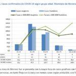 Día 89: a toda velocidad, treinta y cinco nuevos casos / Moreno Sur con mayor porcentaje de contagios
