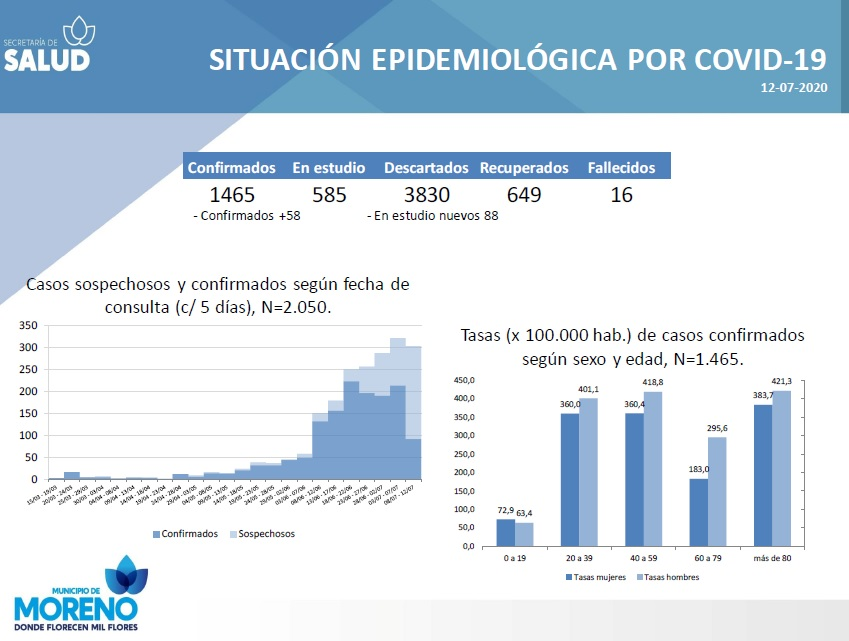 Día 114: son 58 casos más y se confirma otra muerte por coronavirus