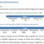 Día 164: con 106 positivos y 83 pacientes recuperados / Moreno Norte arriba