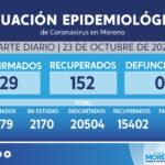 Día 218: desciende la curva, 129 nuevos casos confirmados y 152 personas recuperadas