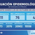 Día 220: son 111 casos confirmados y cuatro muertes