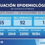 Día 227: con 65 casos positivos, una defunción y 92 personas recuperadas