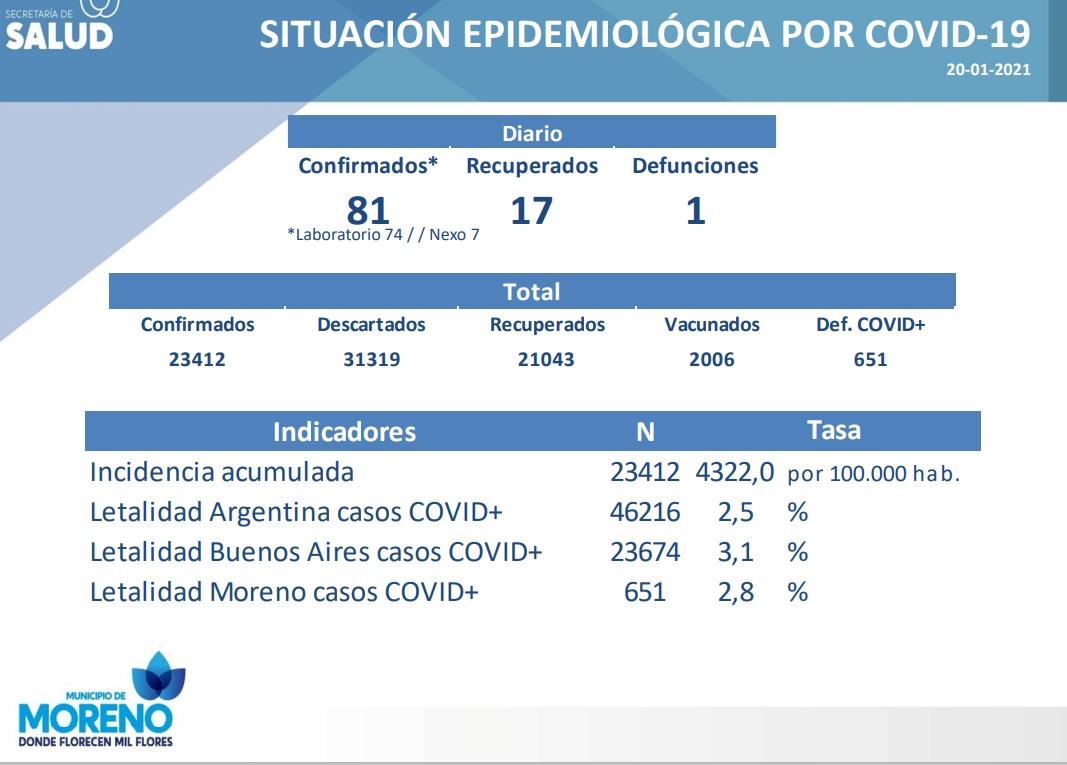 Día 307: con 81 casos confirmados, una defunción y 2006 personas vacunadas