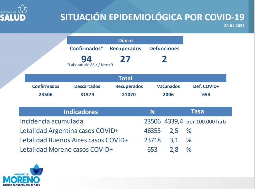 Día 308: Moreno cruzó la barrera de 23.500 contagios