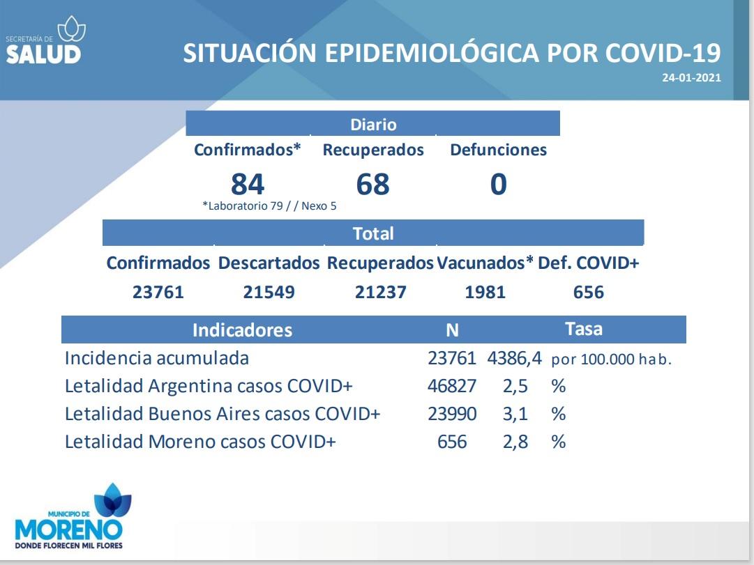 Día 311: con 84 casos confirmados y 68 personas recuperadas
