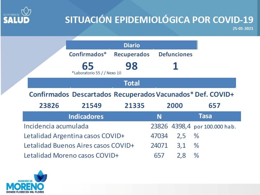 Día 311: más personas recuperadas que nuevos contagios